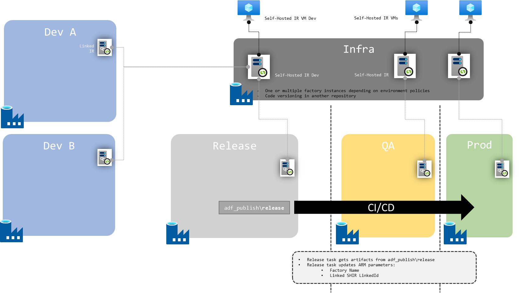 Schema of shared SHIR across environments for multiple dev factory instances