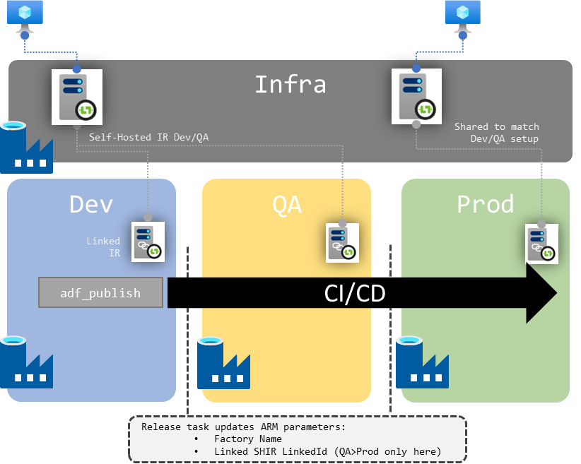 Schema of shared SHIR across environments for a single dev factory instance