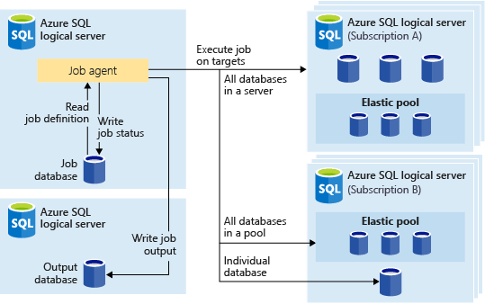 Conceptual architecture of Azure Elastic Database Jobs. The interesting point being that all job statuses are written to a job database
