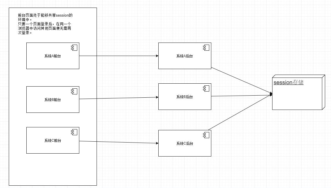 共享session架构