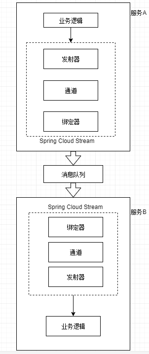 Spring-Cloud-Stream架构