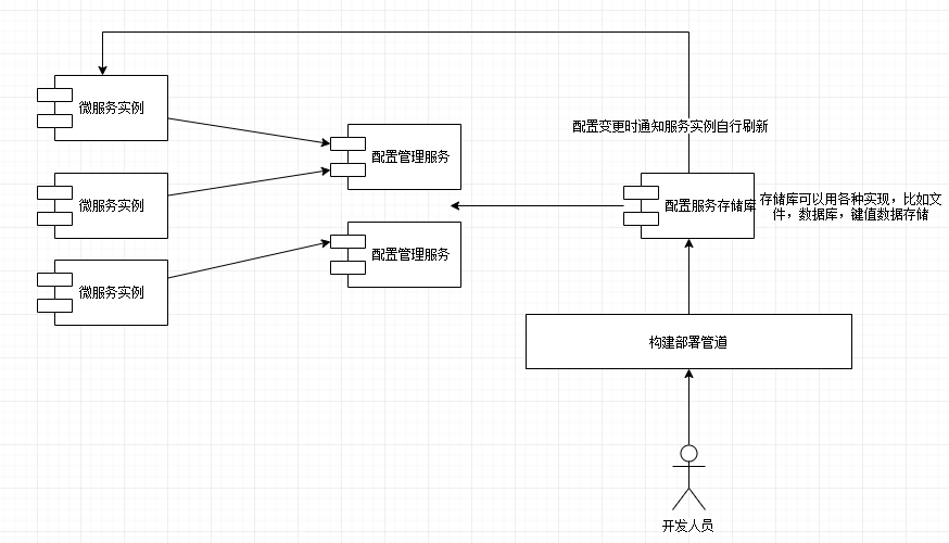 配置管理概念架构