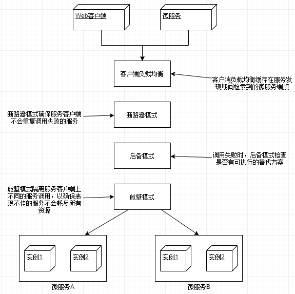 客户端弹性模式架构
