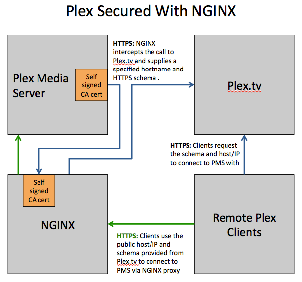 GitHub - Fmstrat/plex-ssl: A guide to using NGINX to secure