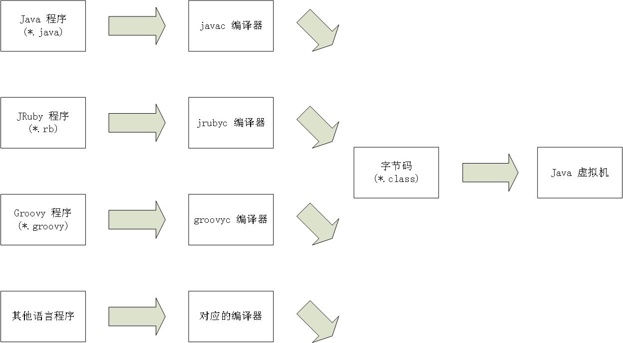 Java 虚拟机提供的语言无关性