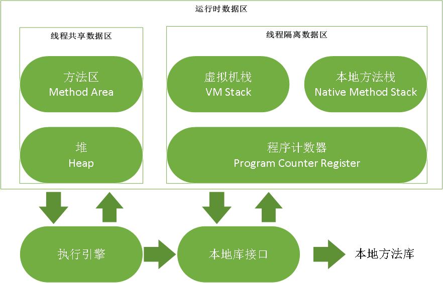 Java 虚拟机运行时数据区