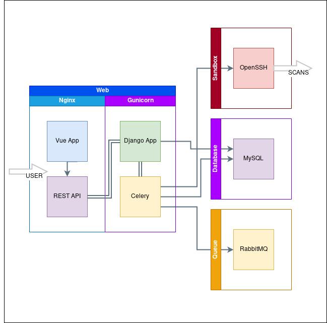 Docker chart