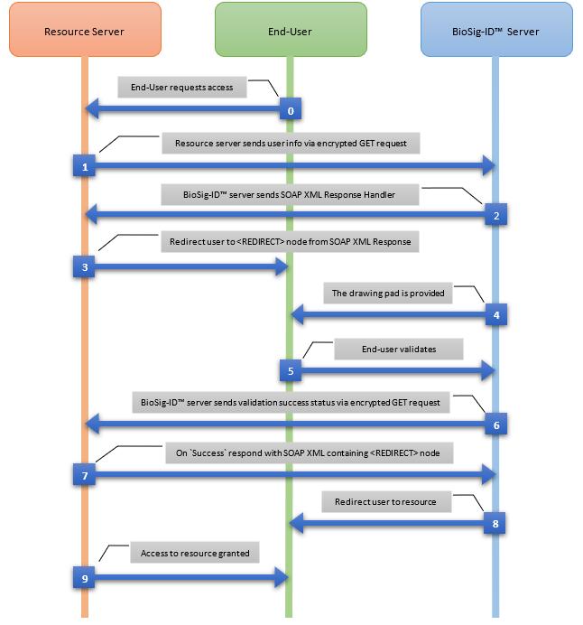 BioSig-ID Flow