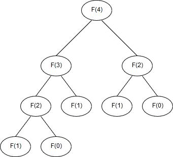Dynamic Programming: First Principles