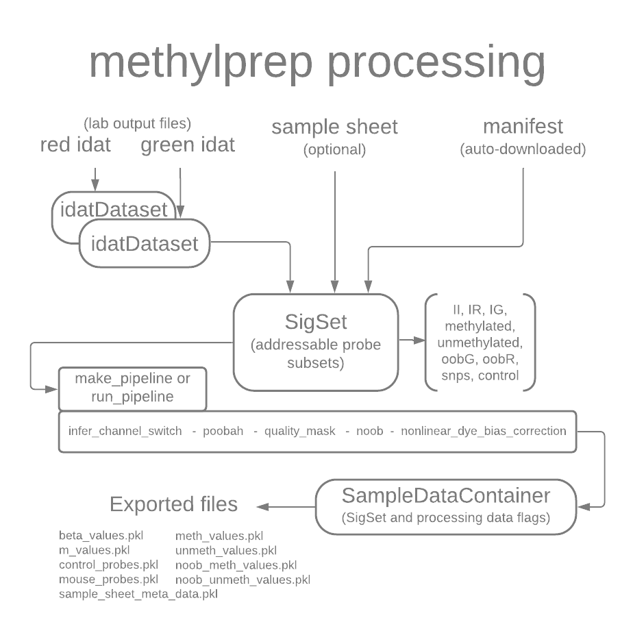 processing objects