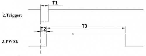 PWM Timing Diagram