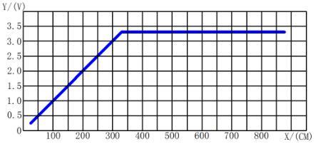 Voltage vs Distance