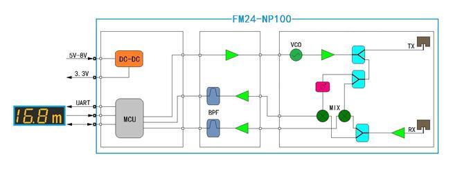 Sensor structure diagram