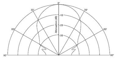 Measuring Angle