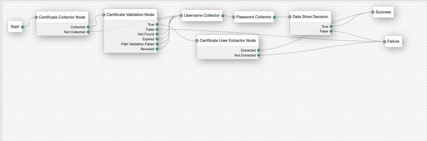 Certificate_Flow
