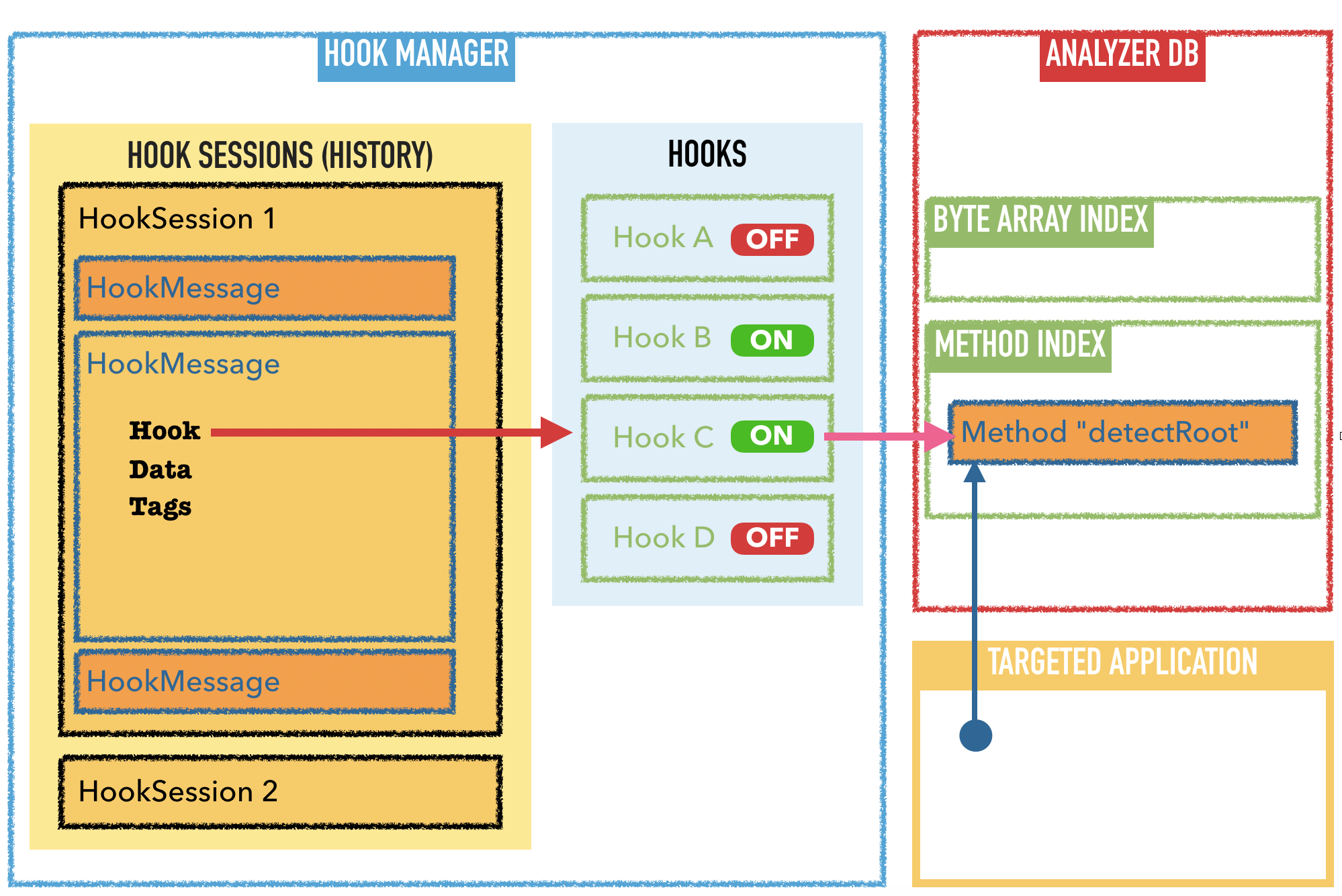 Hook manager architecture