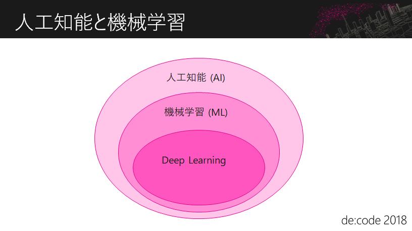 人工知能と機械学習