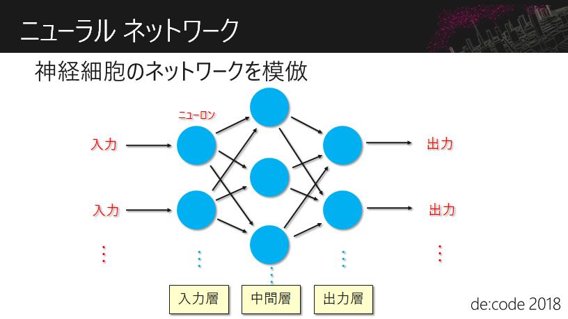 ニューラル ネットワーク