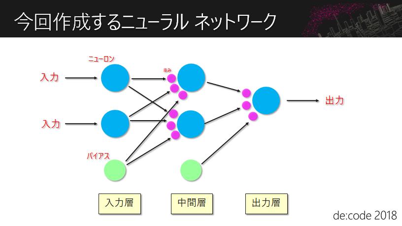 今回作成するニューラル ネットワーク