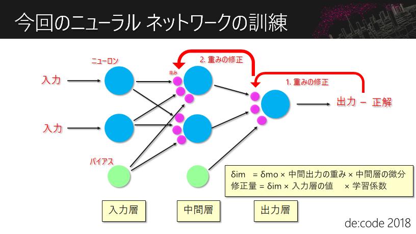 今回のニューラル ネットワークの訓練