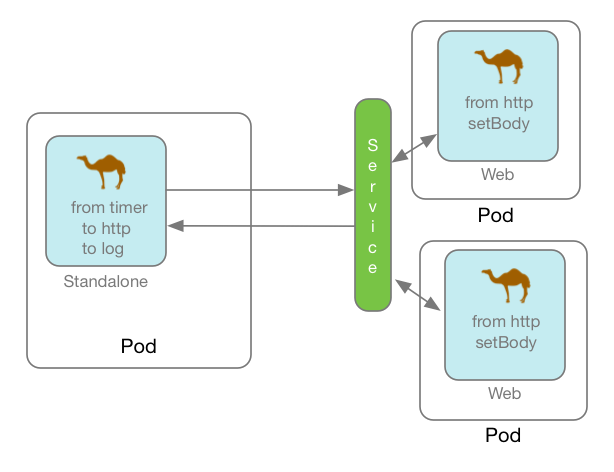 GitHub - FuseByExample/microservice-camel-in-action: Camel