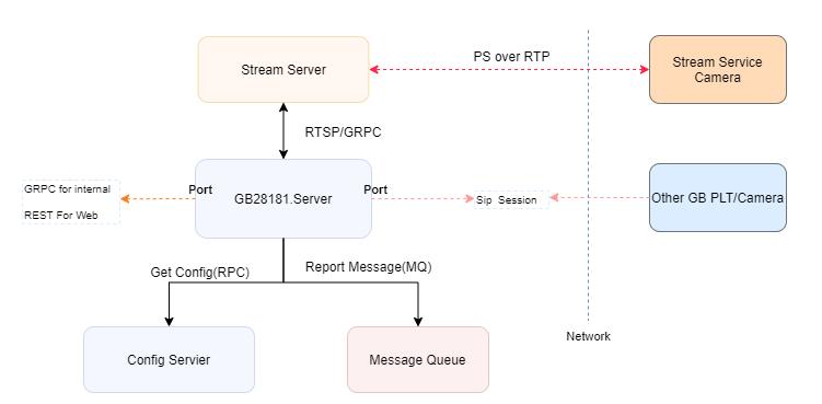 GB28181.Server-Assembly-Relationship