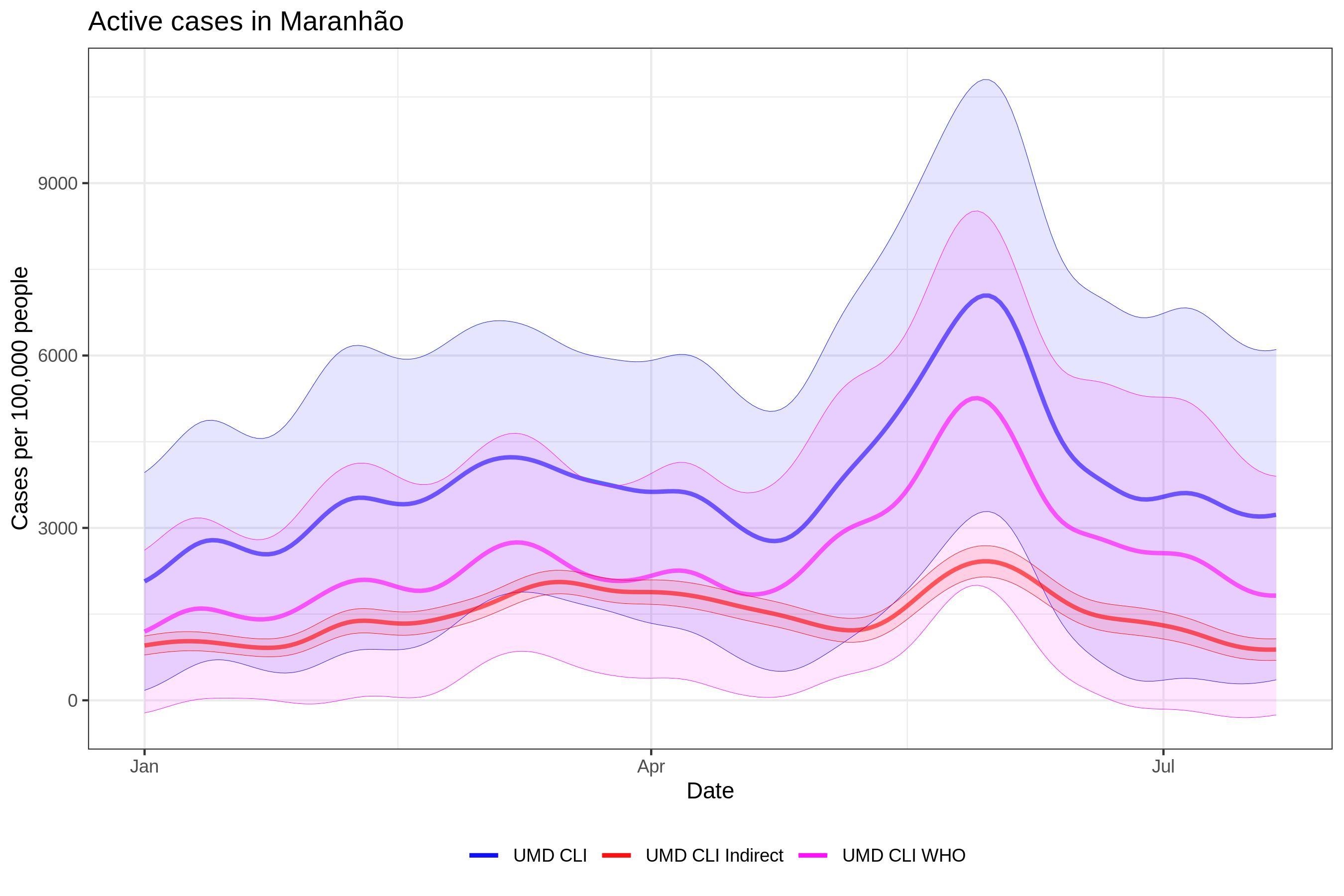 BR Maranhão