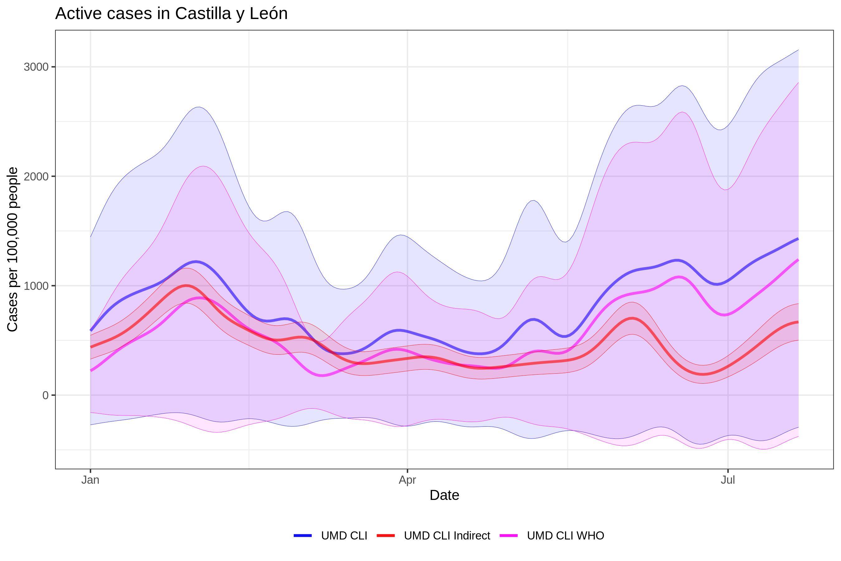 ES Castilla y León