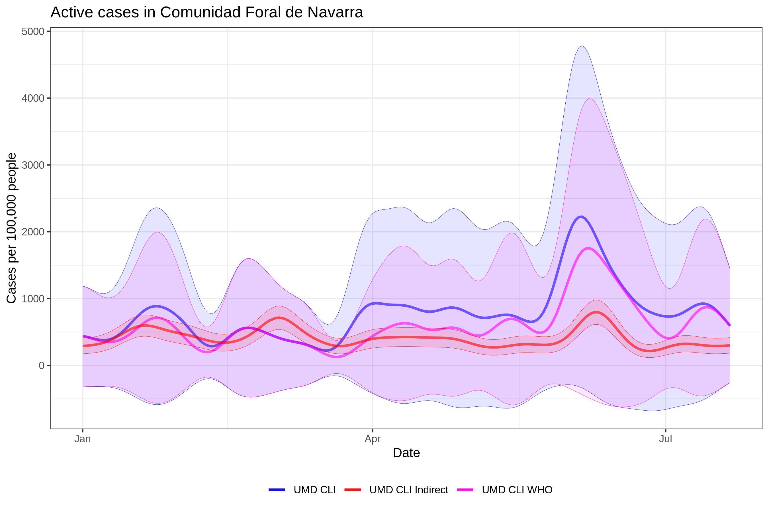 ES Comunidad Foral de Navarra