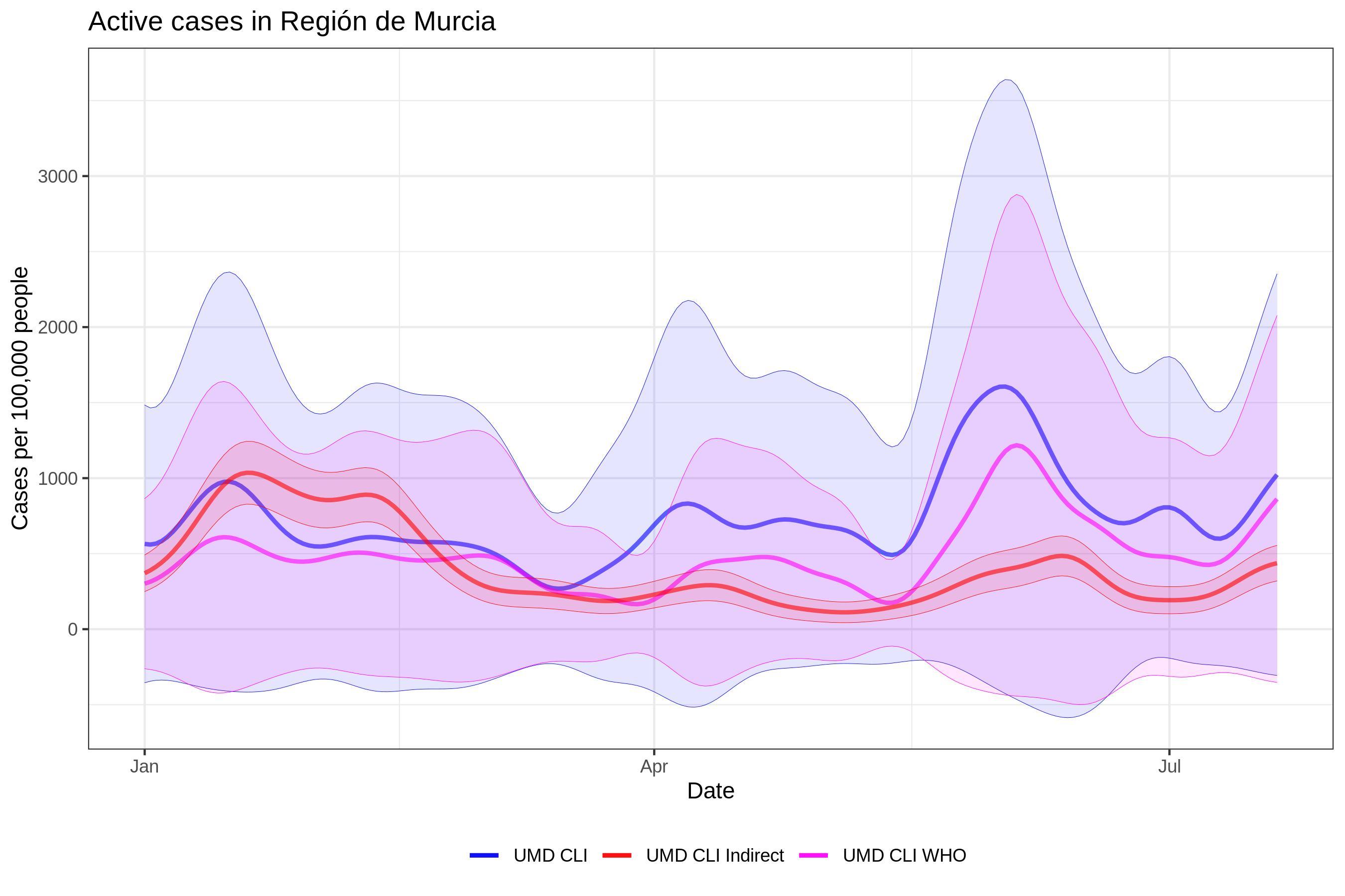 ES Región de Murcia