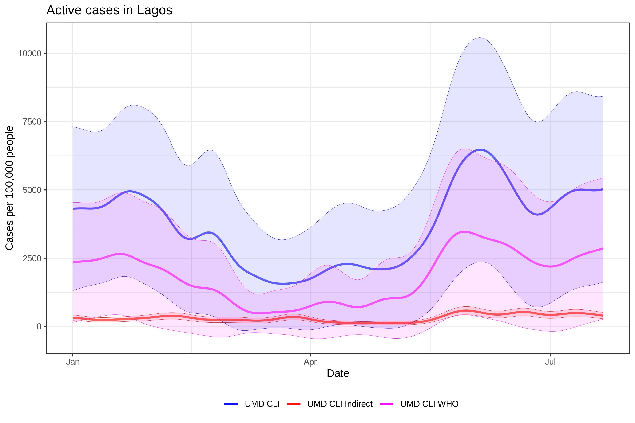 NG Lagos