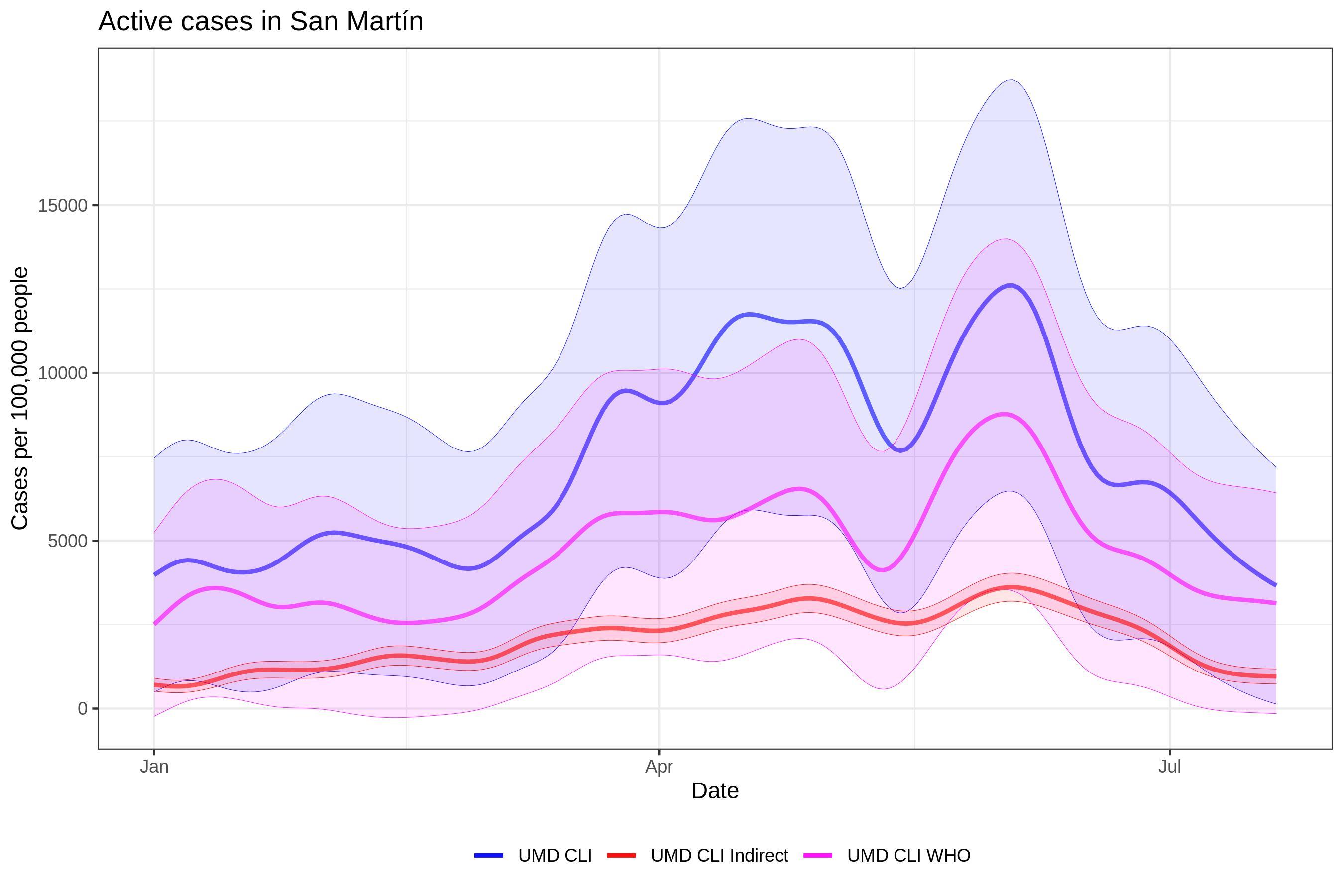 PE San Martín