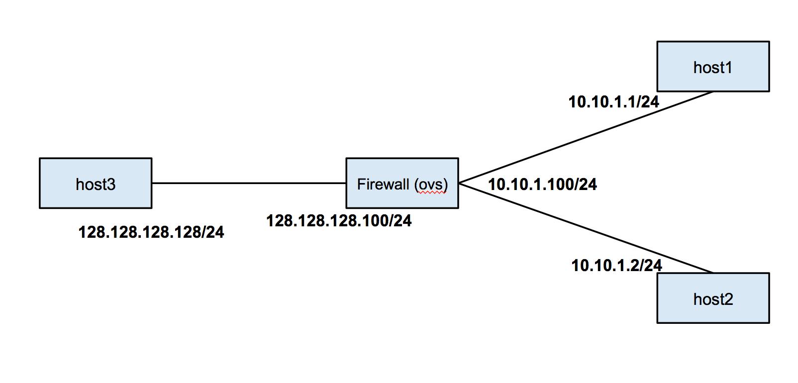 firewall topology
