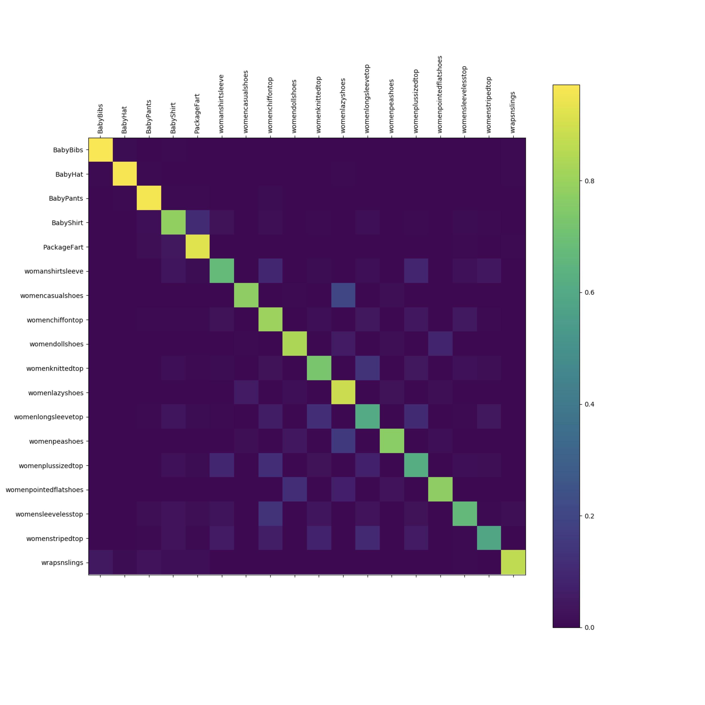 Autograd (Pytorch solution)   Kaggle