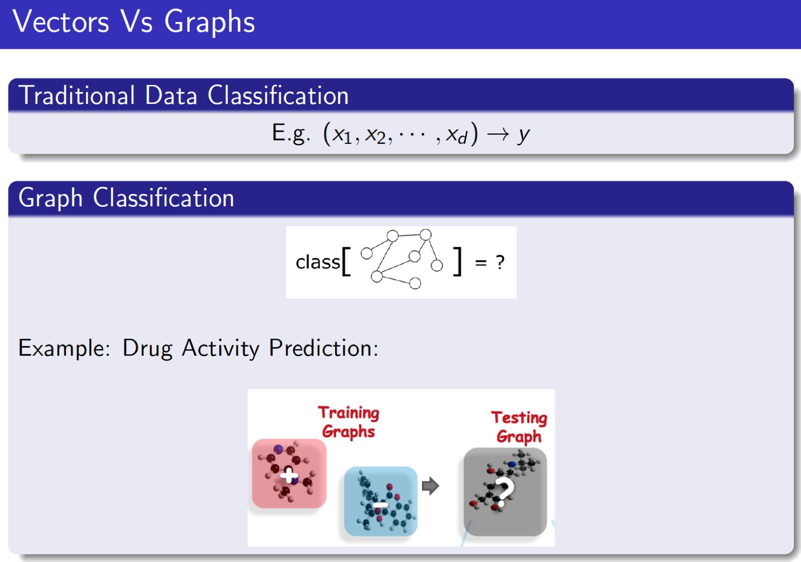 (Graph Classification)