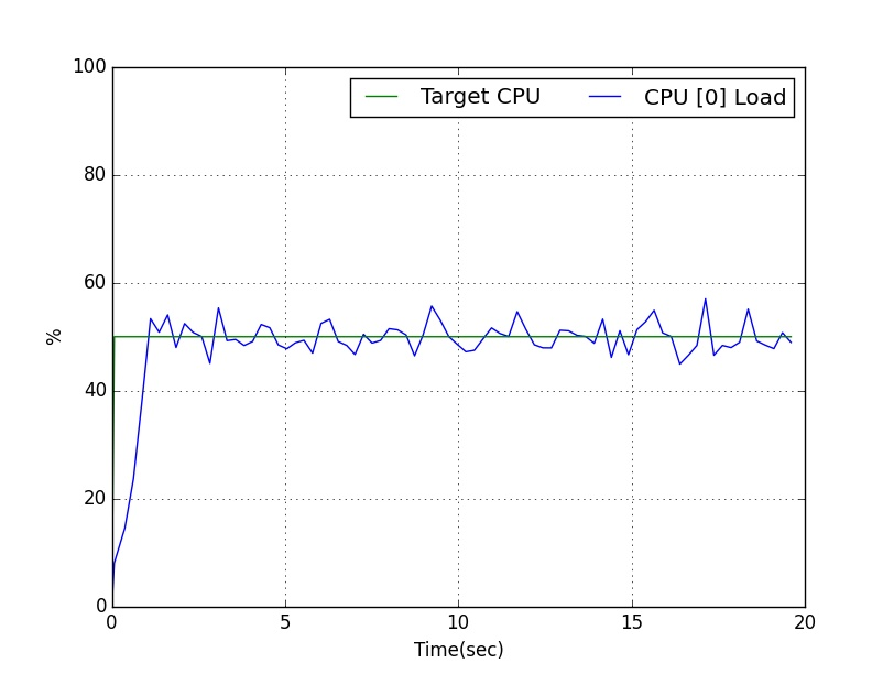 Example - 50% load on CPU core 0