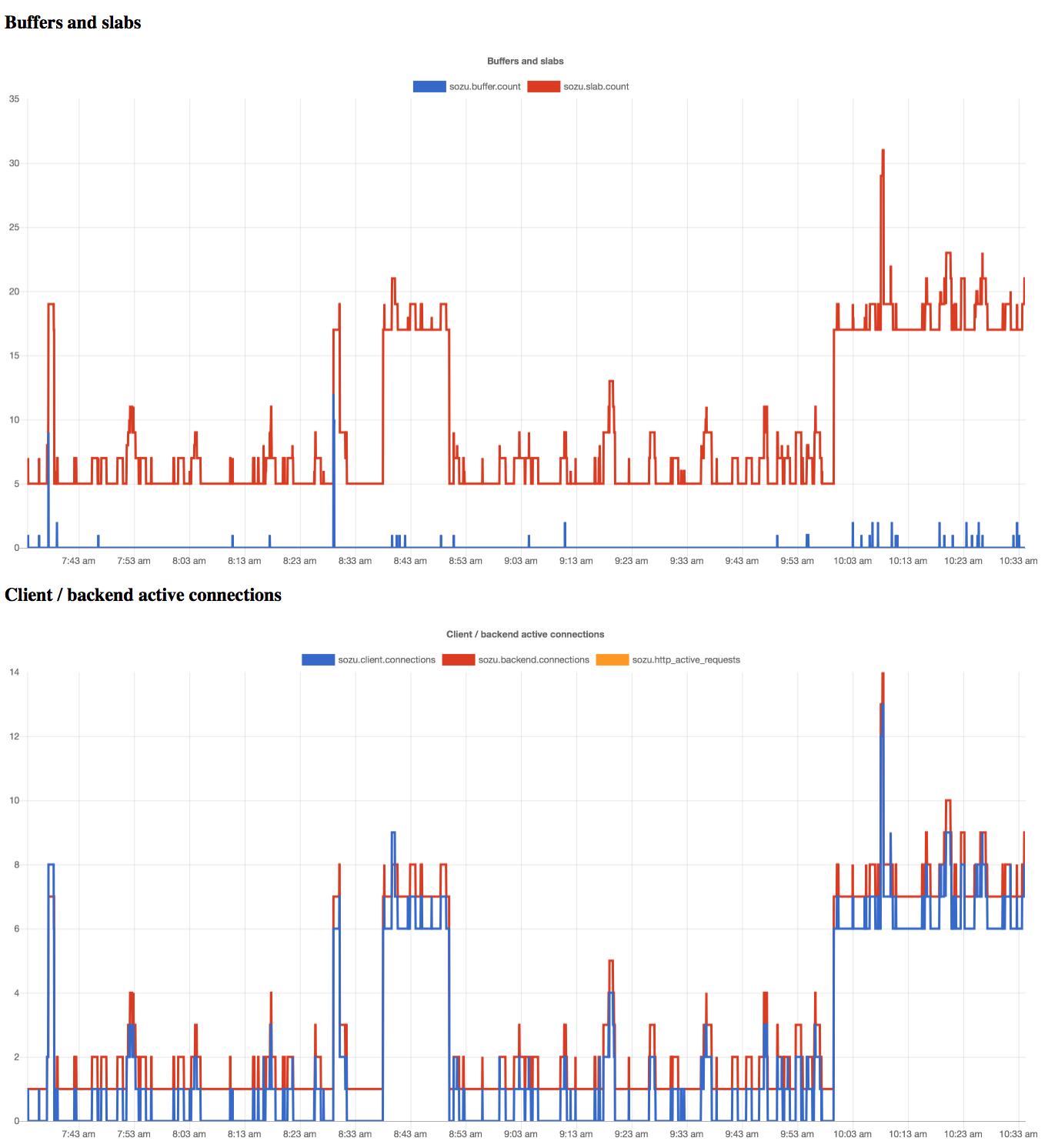 grad graphs, generated from sozu metrics