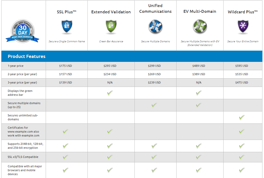 Ssl Types And Pricing Gearhost