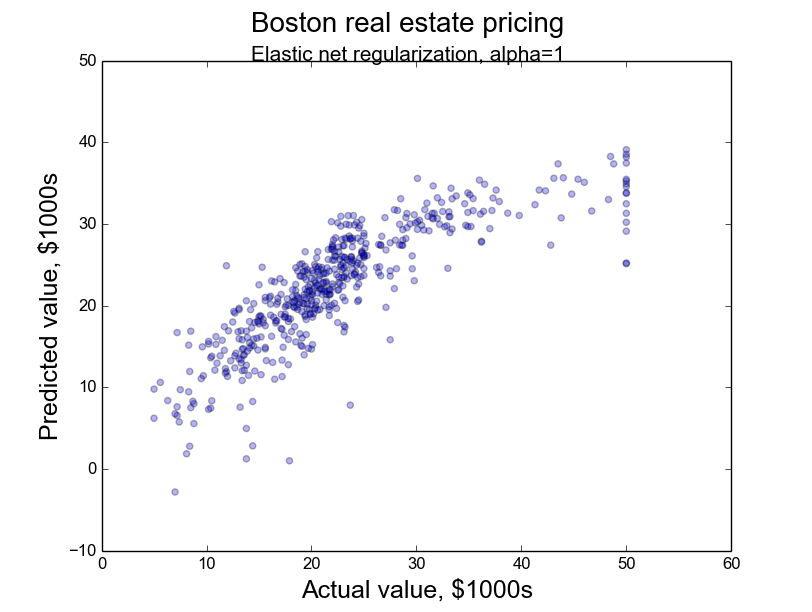 machine_learning_sandbox/regression/boston at master · GedRap