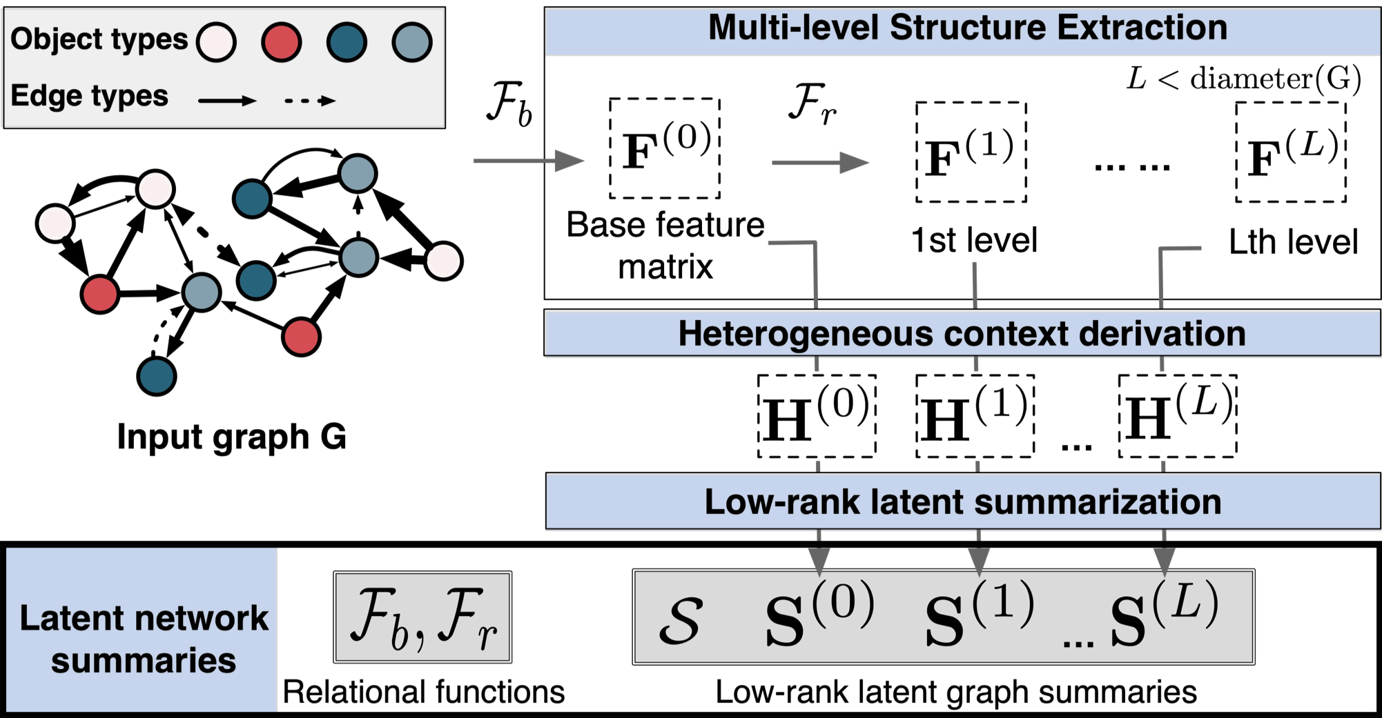 Overview of MultiLENS