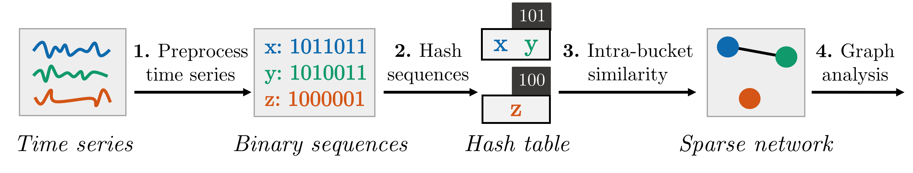 Overview of hashing-based network discovery