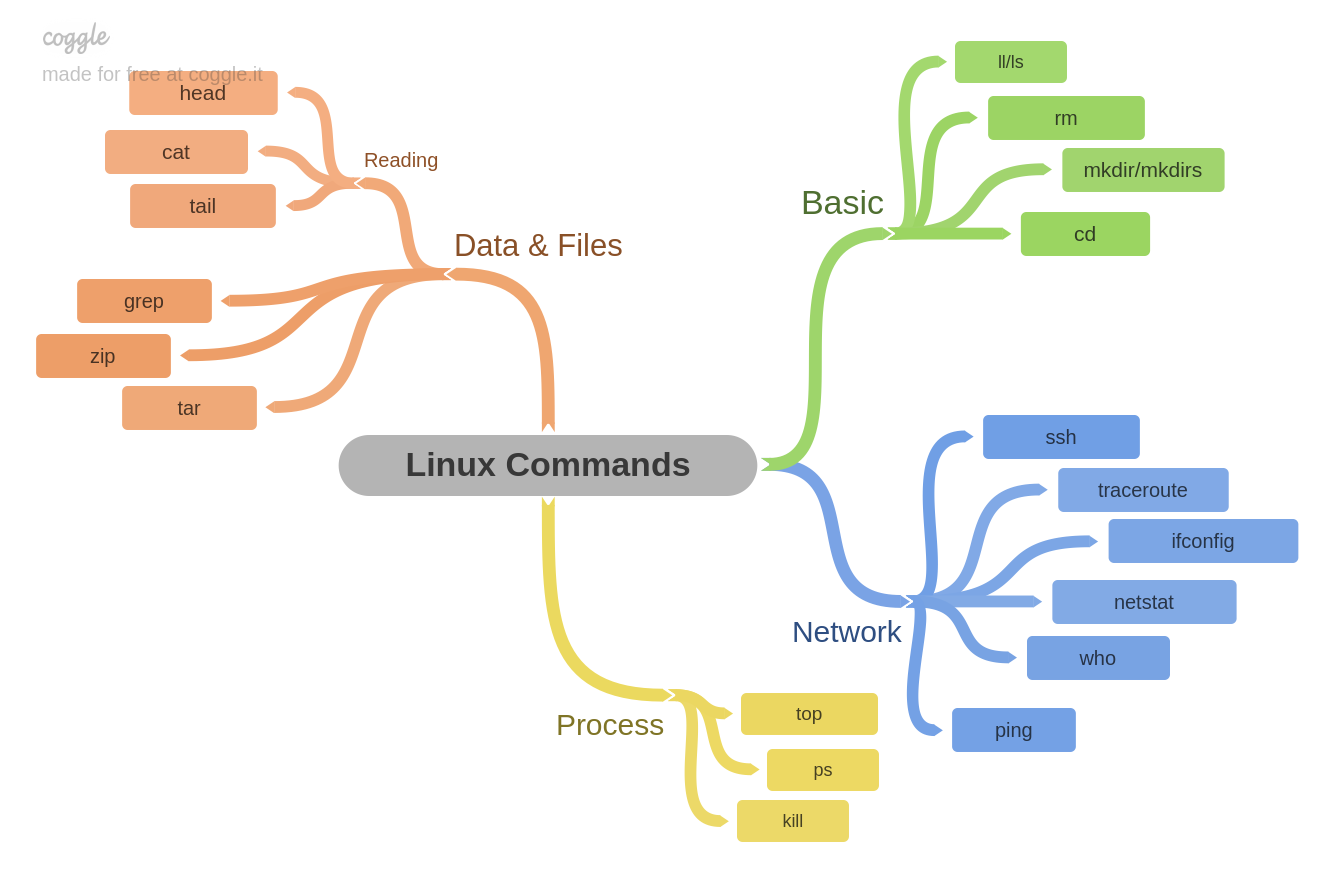 GitHub - GensaGames/LWiki-Linux-Notes: Linux helper commands