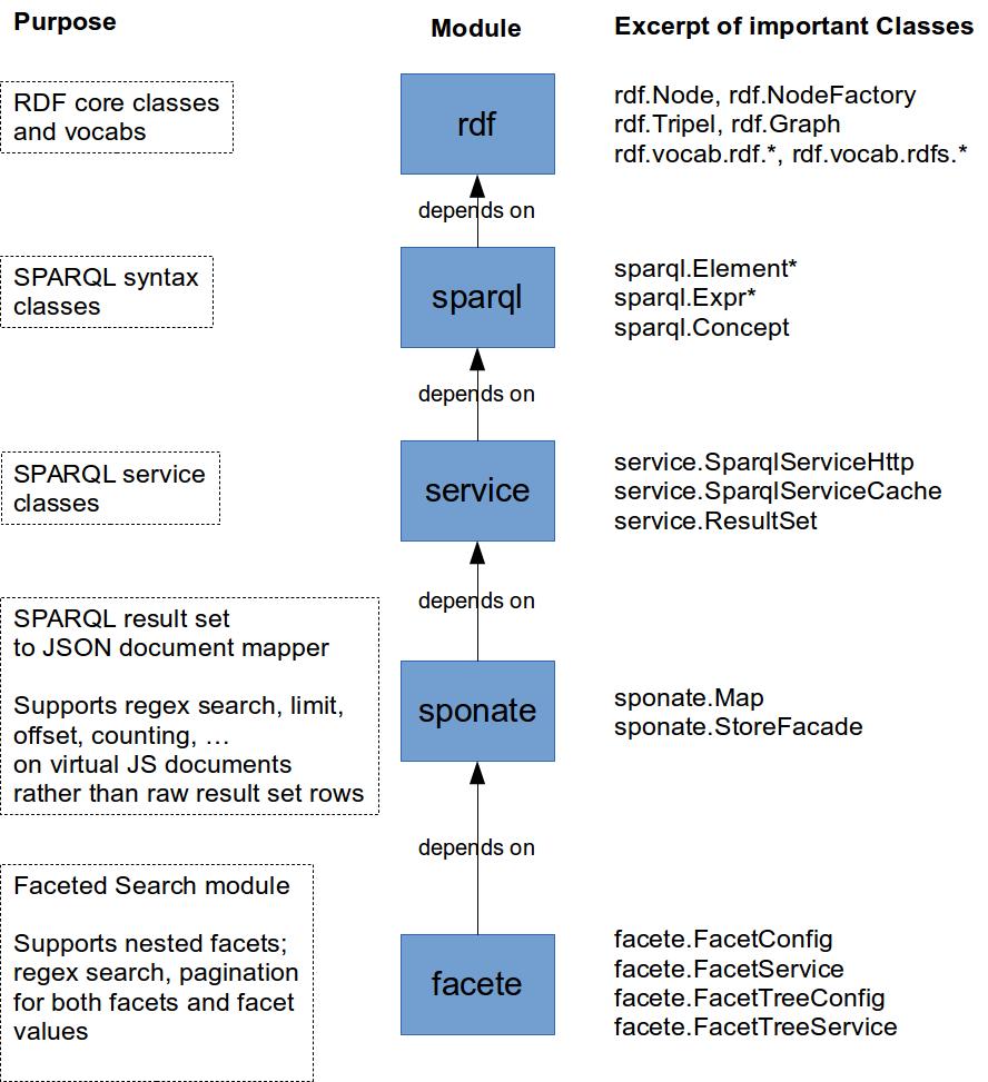 Jassa Module Overview