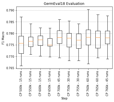 Checkpoint Evaluation on GermEval18