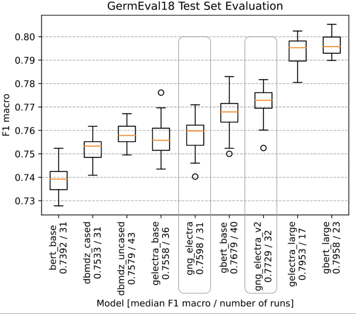 GermEval18 Coarse Model Evaluation for Version 2
