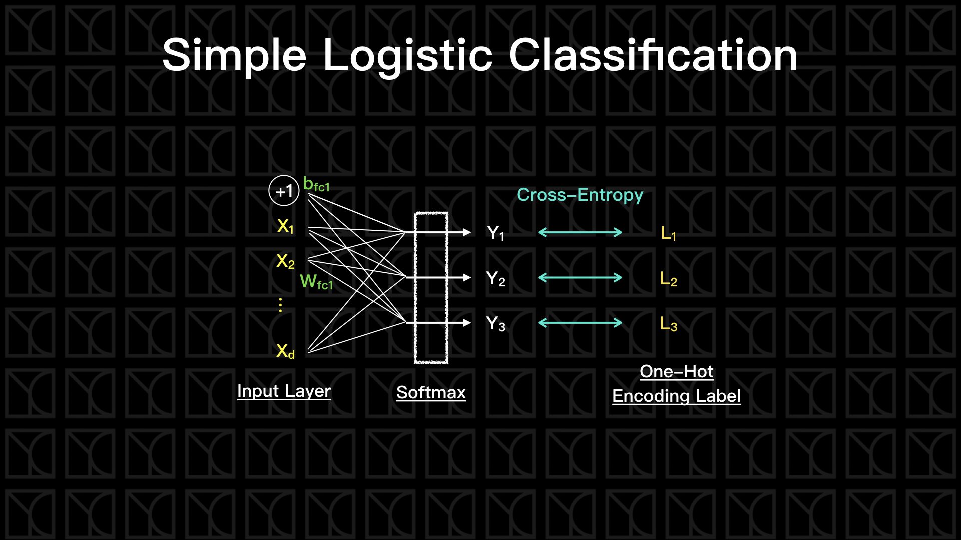 Simple Logistic Classification