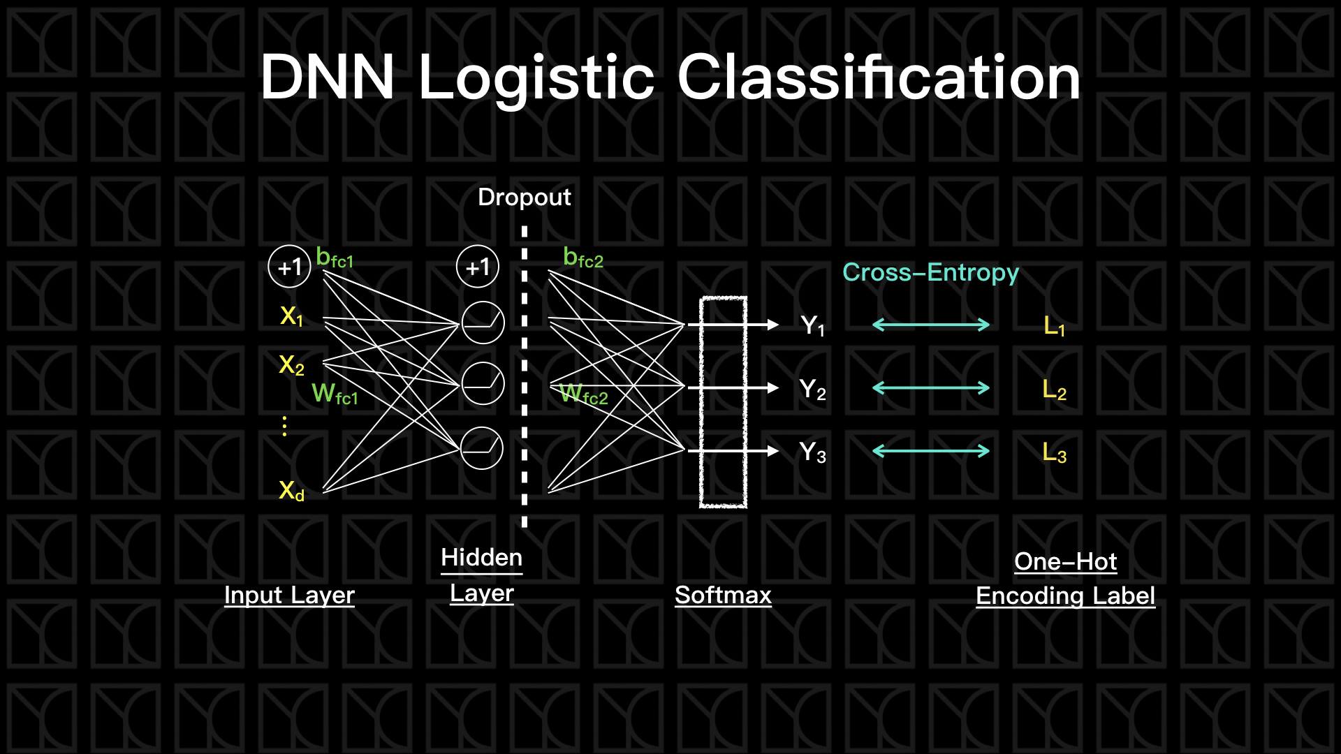 DNNLogisticClassification