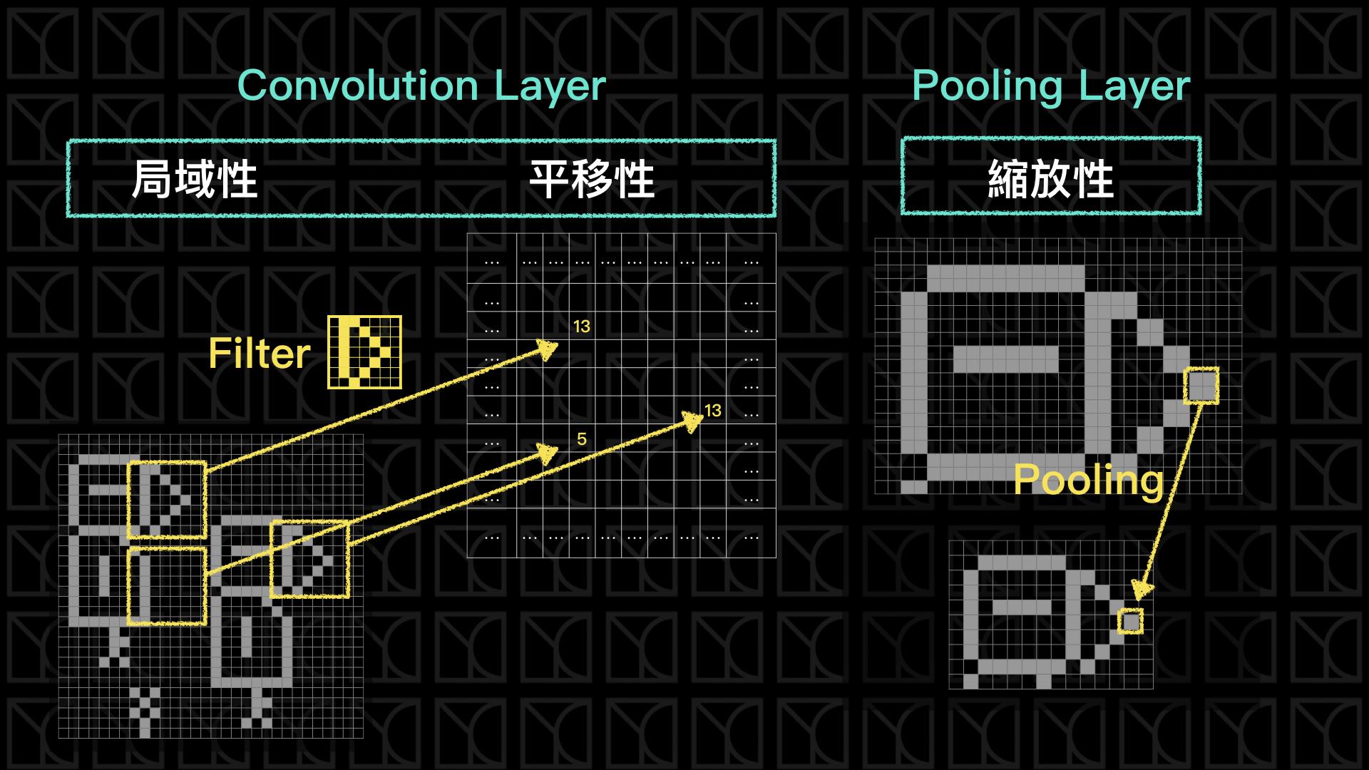 Convolution Layer和Pooling Layer