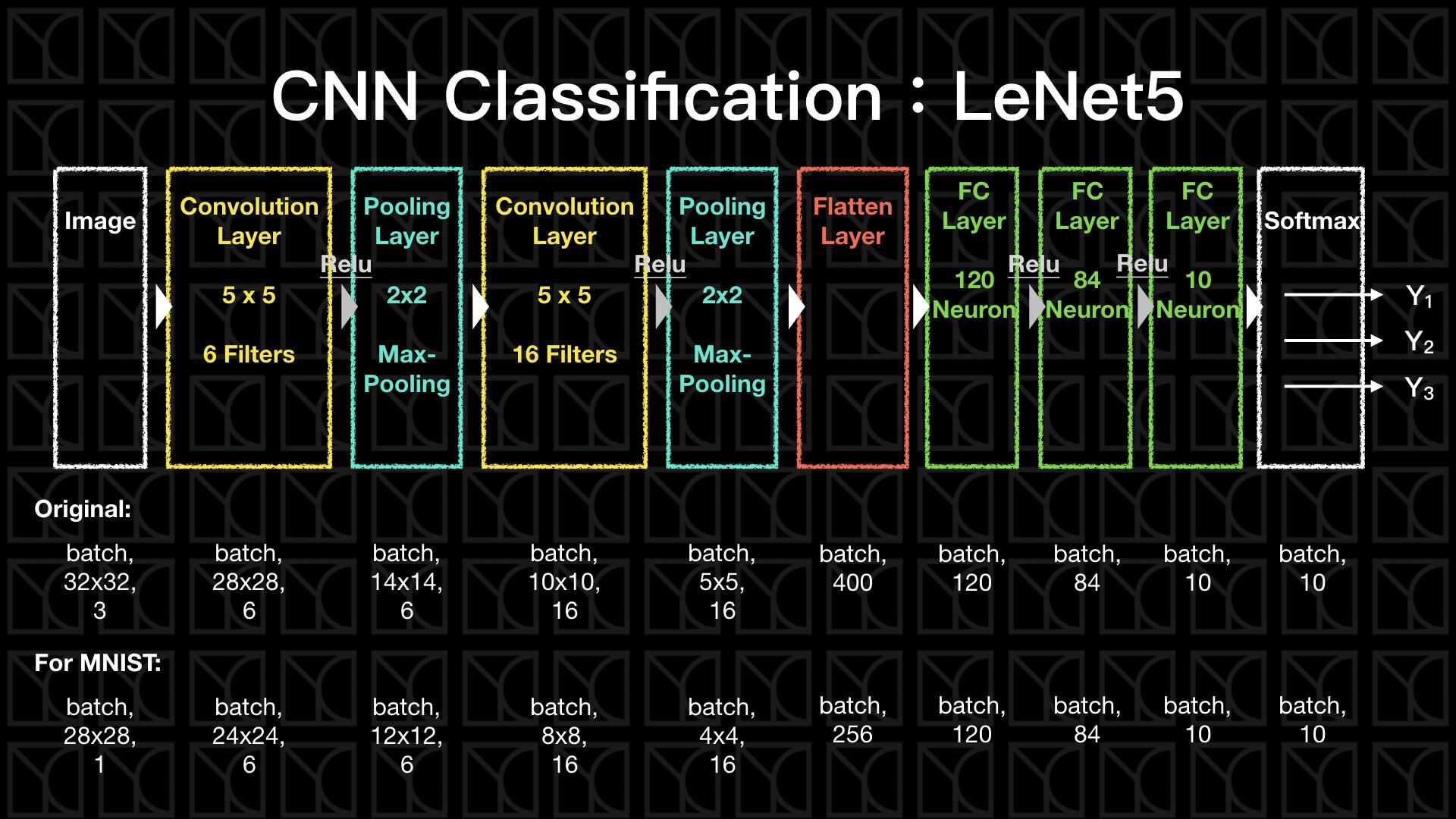 LeNet5