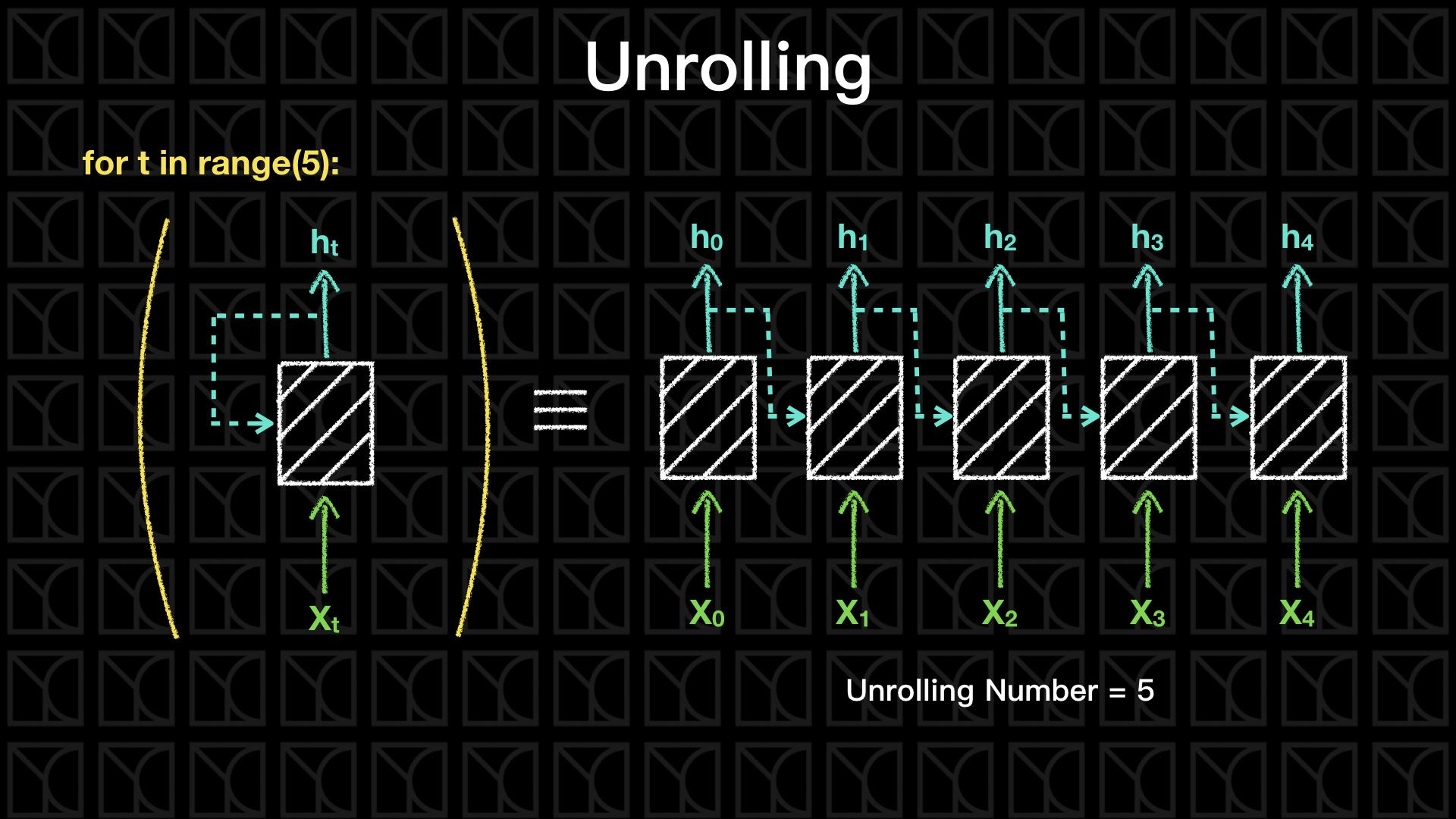 實作Tensorflow (6):Recurrent Neural Networks (RNN) and Long Short